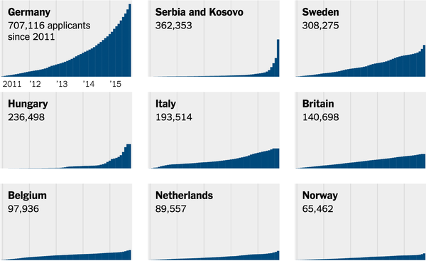 Refugees, migrants, immigrants, asylumseekers